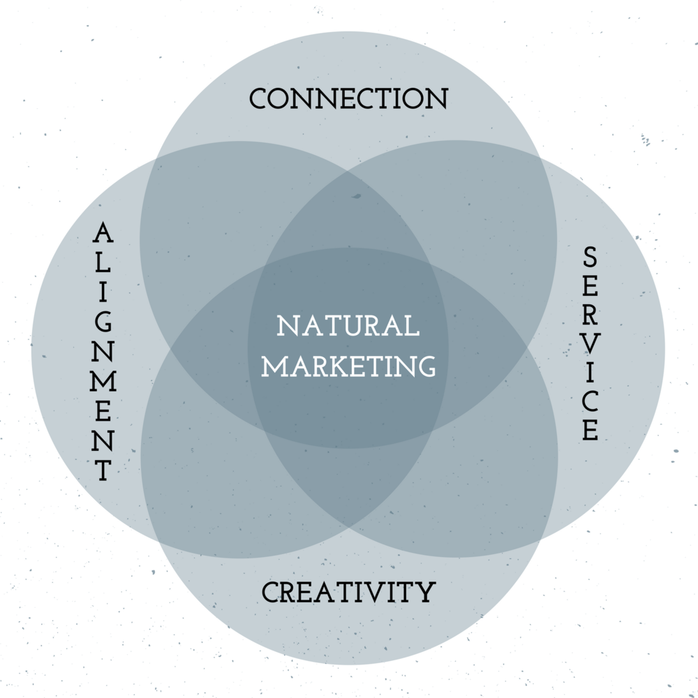 Mythical Enterprises' Natural Marketing Venn Diagram