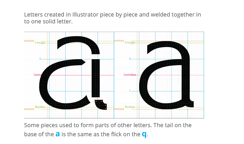 Digitization begins in Adobe Illustrator with a detailed grid and a set of vectored letter construction modules