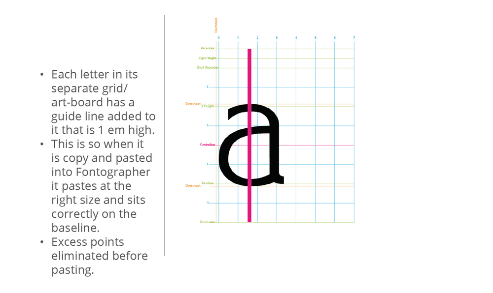 Nathan aligns spacing, proportion and placement as he converts from drawing type in Illustrator to developing his font files in Fontographer