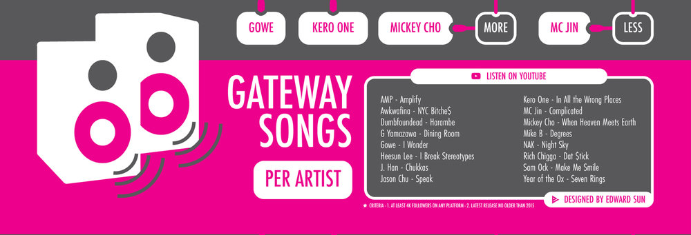 Gateway Songs - To give you a song to listen to first.