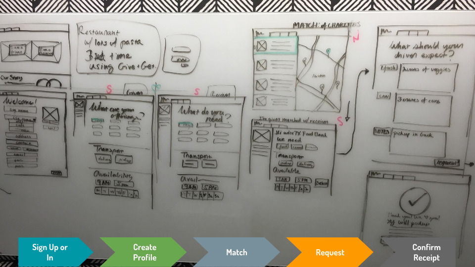 User Flow + First Sketches