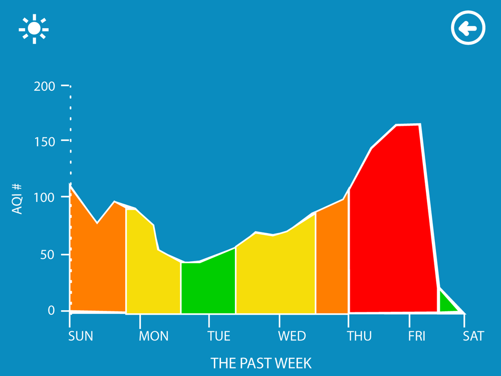 Concept 3: Displaying air quality trends for the last week