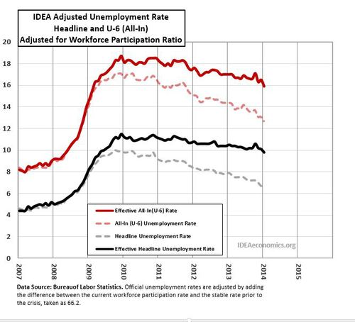 Chart - Effective Unemployment Rate.JPG