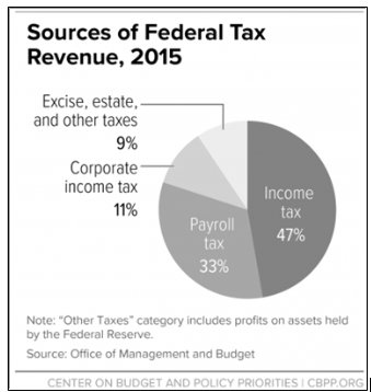 Social Security Facts Vs Unbearable >> Blog Idea Economics Institute For Dynamic Economic Analysis