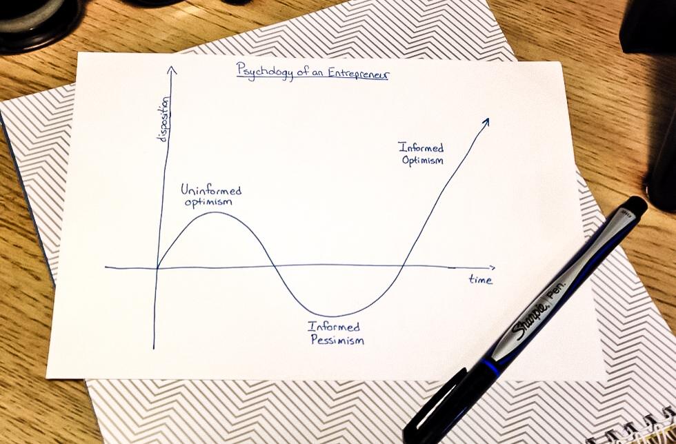The Psychology of an Entrepreneur (Courtesy Scott Cannon)