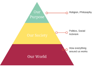 Maslow Triangle