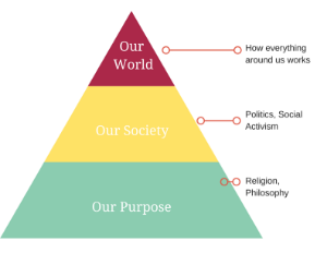 Inverted Maslow Triangle