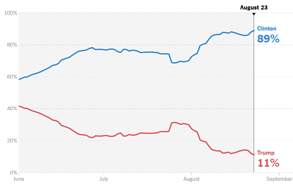 The New York Times Upshot projection of each candidate's chance of winning.