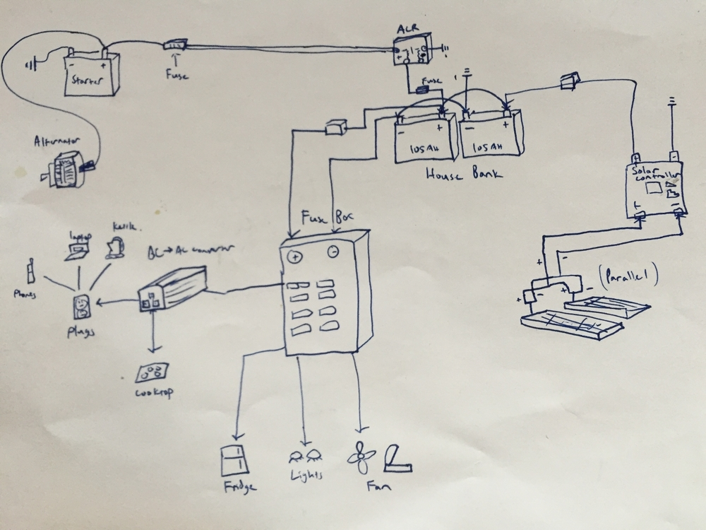 Clearly, I was meant to be an artist. My original design included an inverter and a hard wired AC system, but I decided to use DC only for its simplicity.