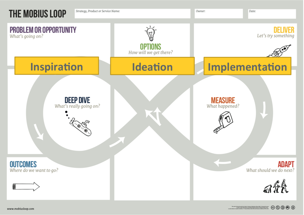Design Thinking overlaid on the Mobius Loop