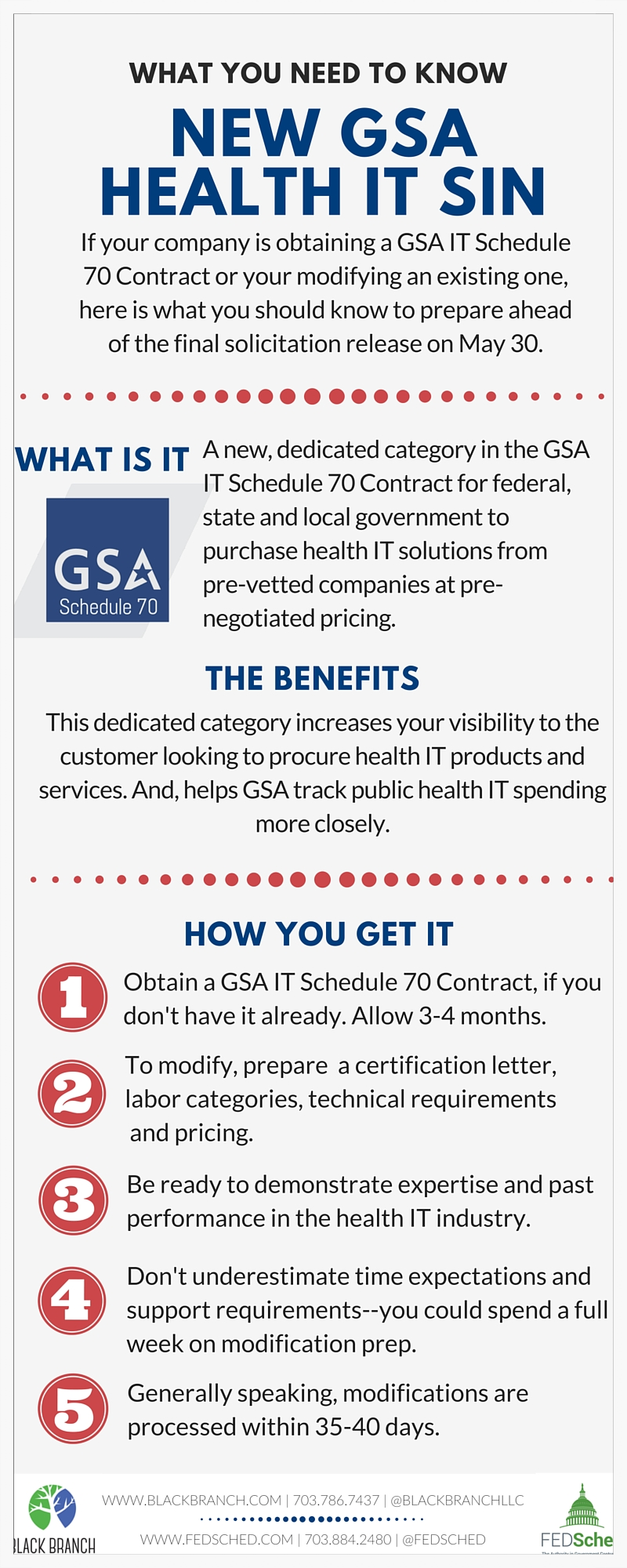 Infographic: What you need to know about obtaining or adding the new GSA Schedule 70 Health IT SIN
