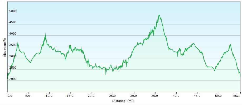 The elevation profile for our PMBAR route.