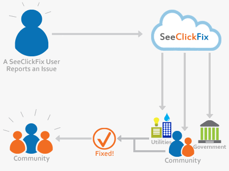 The SeeClickFix Model
