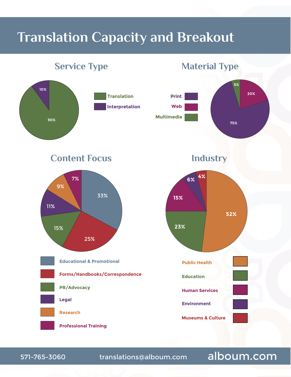 Informational materials designed for  Alboum Translation Services.