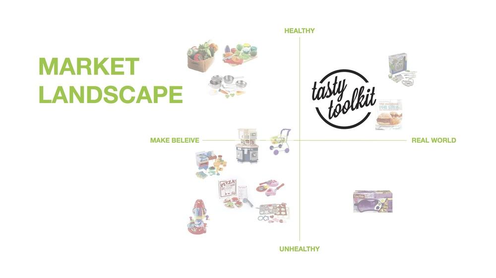 Market landscape opportunity framework