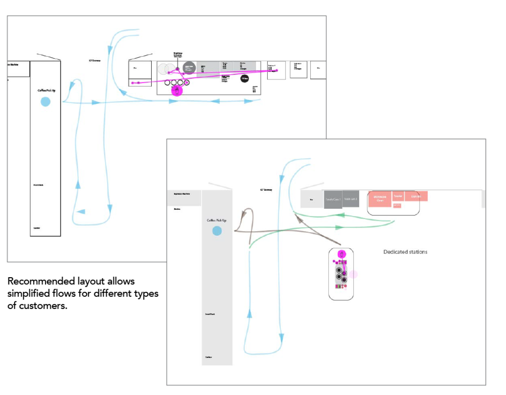 Diagrams of customer flows in Parnassus.