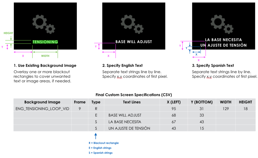 We used a CSV format to import the custom screen design specifications into the software.