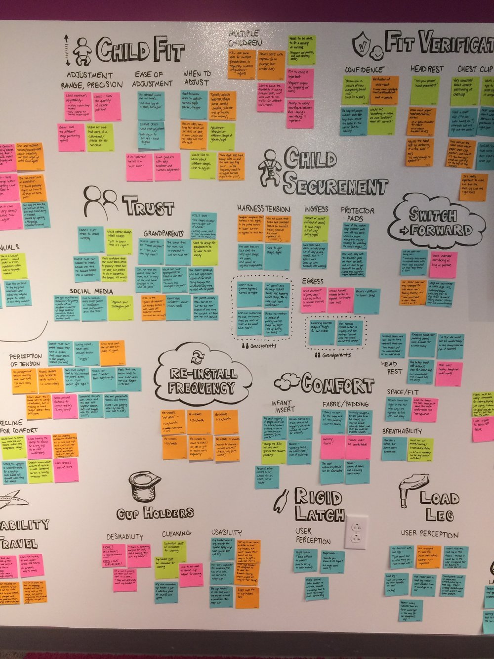 Synthesis: One-on-one user research with mothers