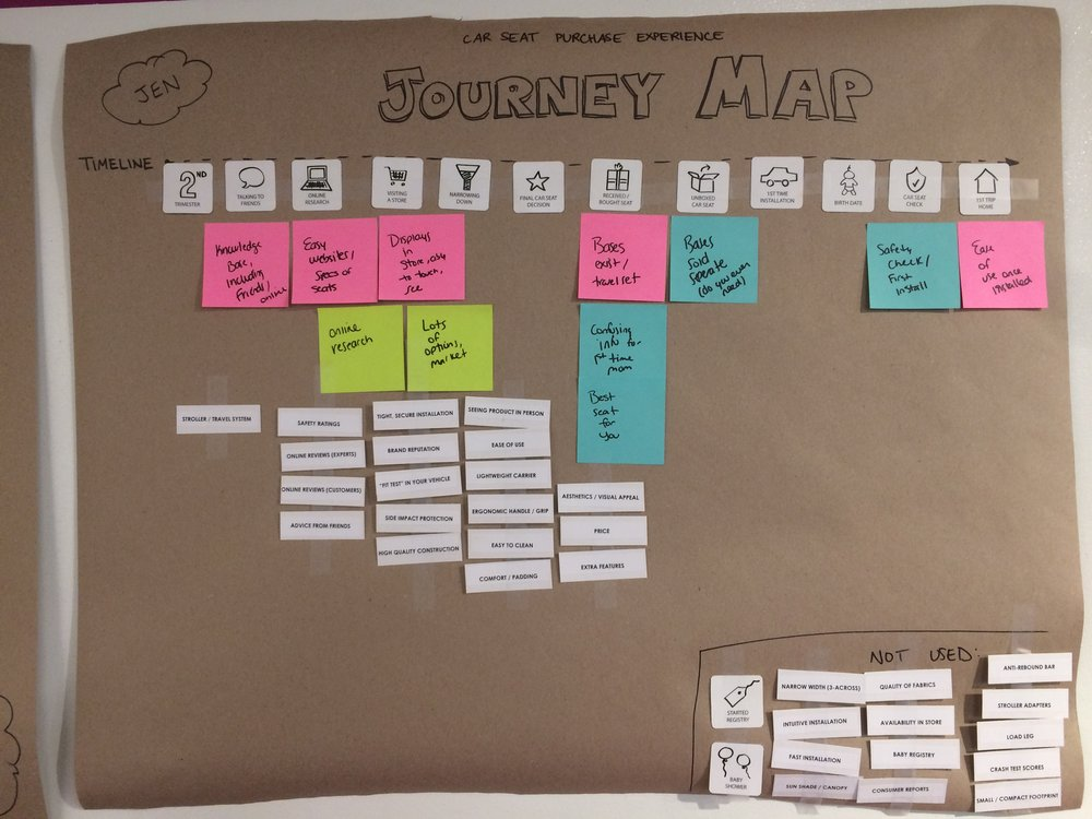 In-house user research (car seat research, decision, and purchase experience): Journey map and card sorting