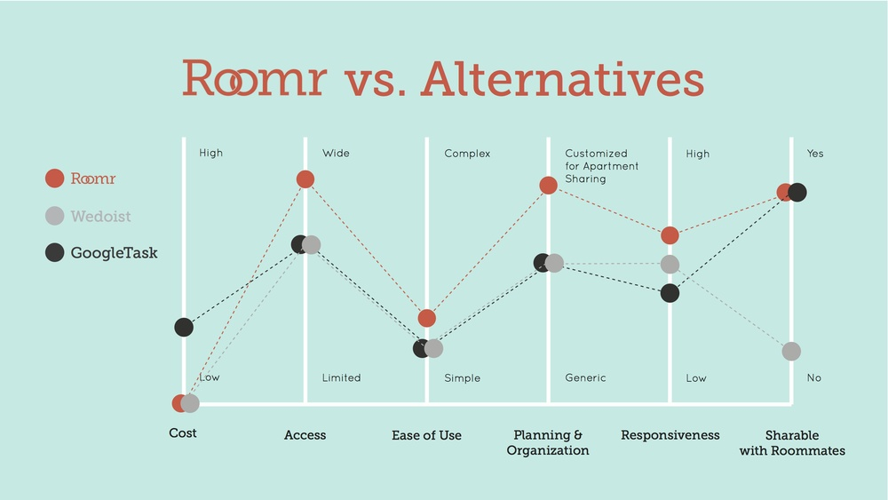 COMPETITIVE ANALYSIS: While Roomr would possess some capabilities that alternatives GoogleTask and WeDoist currently provide, it would differentiate itself in the the following areas: accessibility by phone (competitors do not offer mobile apps of their services at the moment); ease of use; customizable data diagrams and charts for organization; and responsiveness ie. the ability to send phone notifications to users.