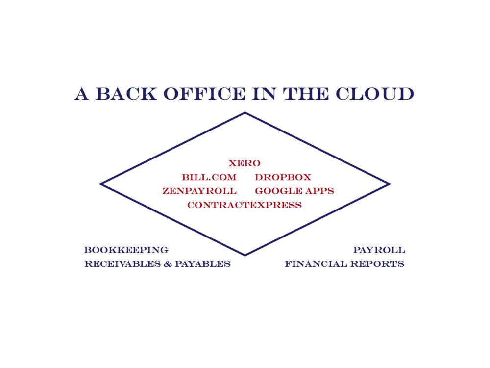 BackOfficeInTheCloud.jpg
