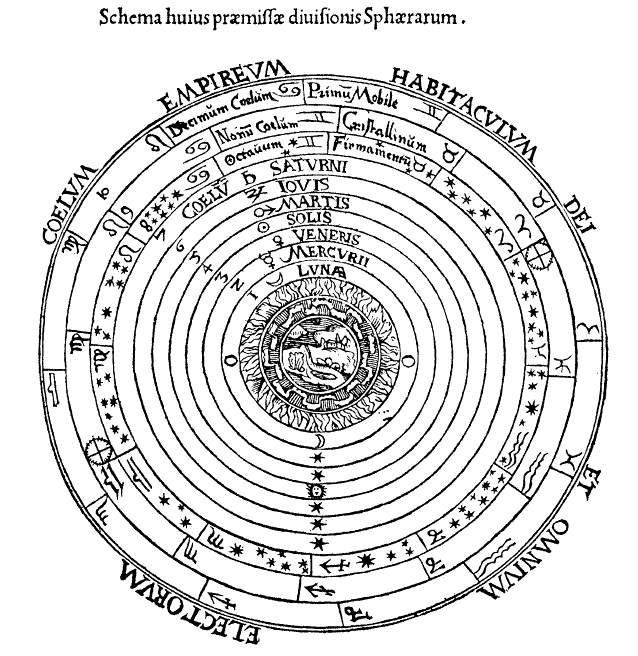 Plato's Ptolemaic System map. The descriptions of the rims accurately fit the relative distance and revolution speed of the respective bodies as would appear to an observer from Earth.
