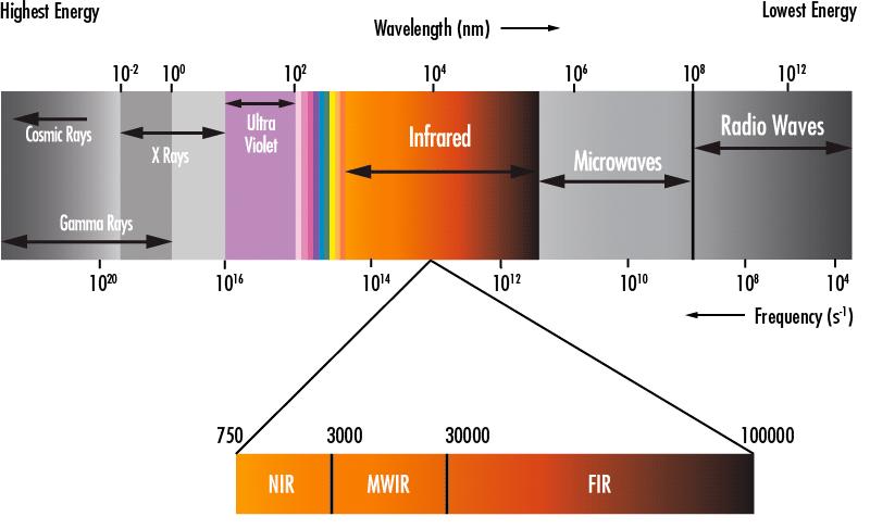 Electromagnetic wavelength chart