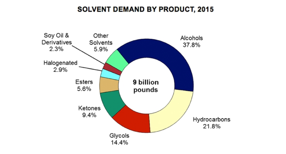 Figure 1. solvent demand by product, 2015