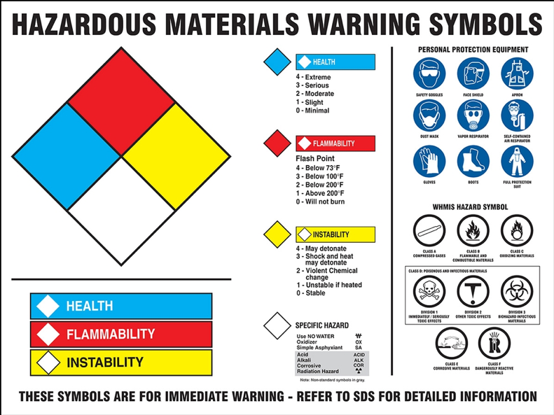 Figure 4: Hazordous Materials Warning Symbols (9)