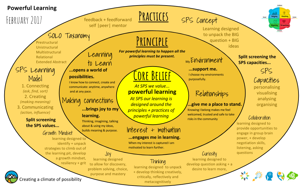 Powerful Learning -