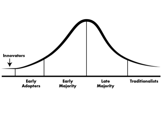 Crossing the Chasm, by Geoffrey Moore (amended)