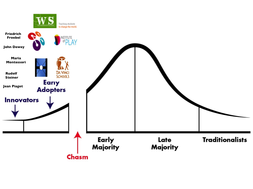 Crossing the Education Chasm, amended by Julie Wilson (source: Crossing the Chasm, Geoffrey Moore)