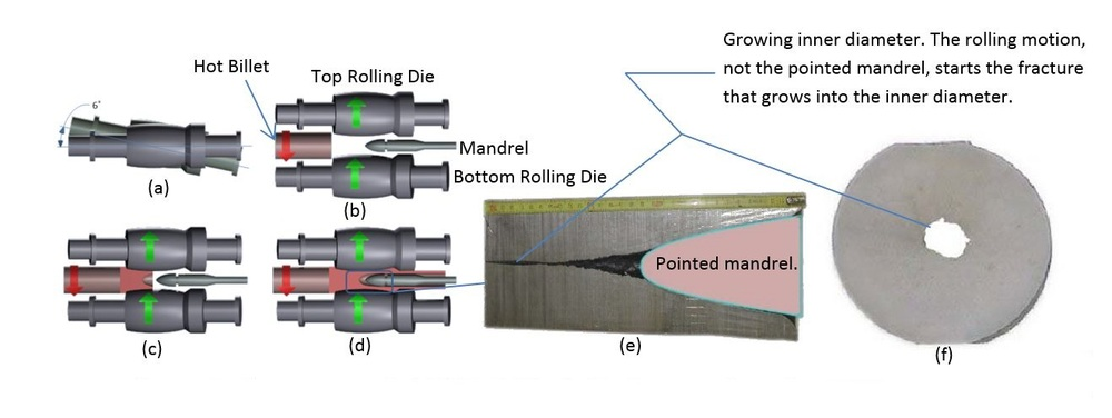 (Figures 5, 6 and 7) Rotary piercing process at the TMK Ambridge facility forms the inner diameter.