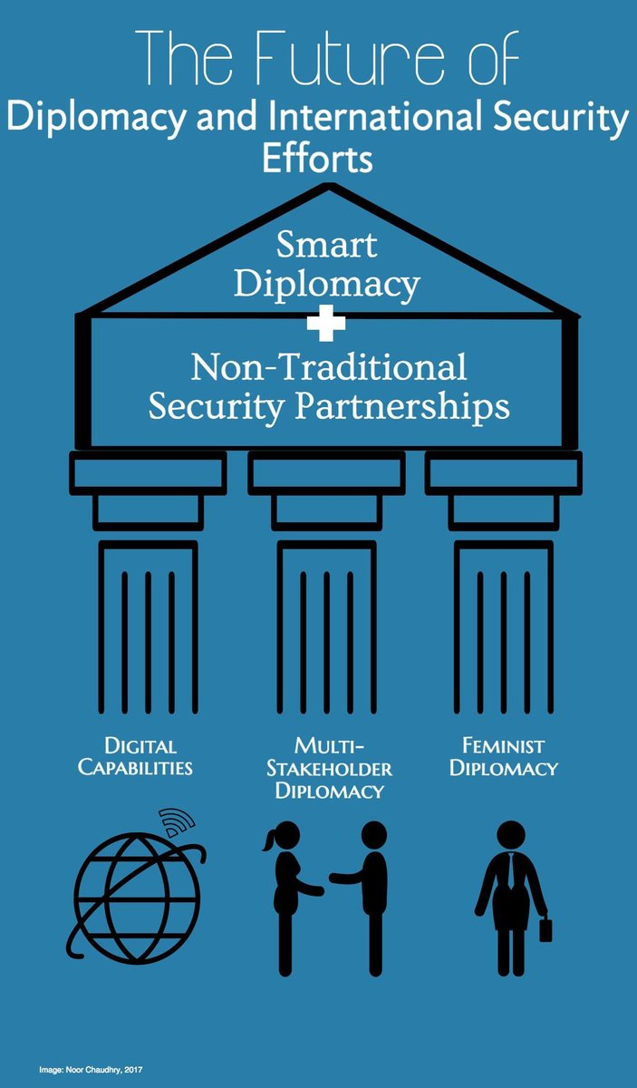 intersection of smart diplomacy non traditional security  intersection of smart diplomacy non traditional security partnerships