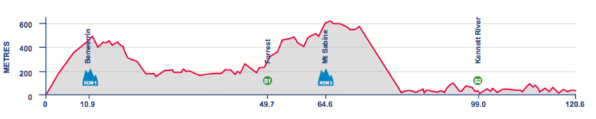 Stage Two road race profile.