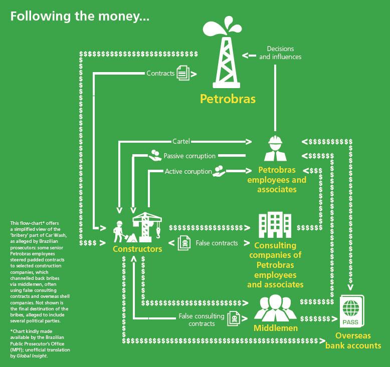 Petrobras corruption