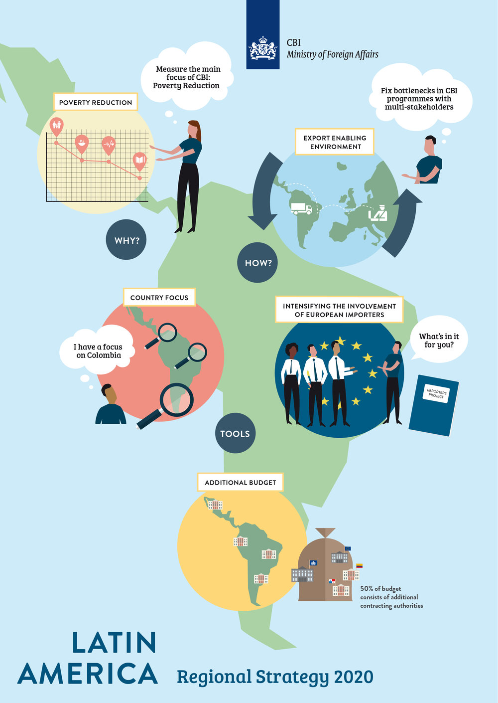 Illustration Poster Design Latin America Regional Stratagy 2020 for the CBI
