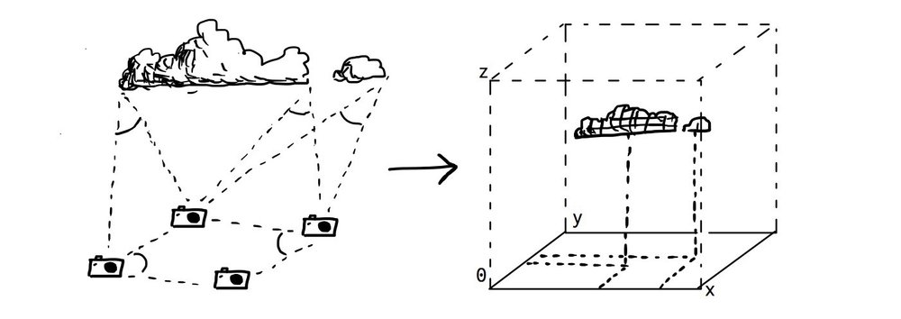 Illustration of ground-based camera array using geometry to calculate three-dimensional cloud positions.