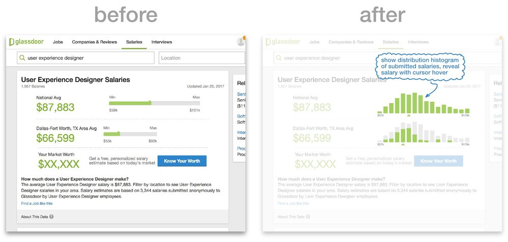 User interface mockup: 1) show distribution histogram of submitted salaries, 2) reveal salary with cursor hover.