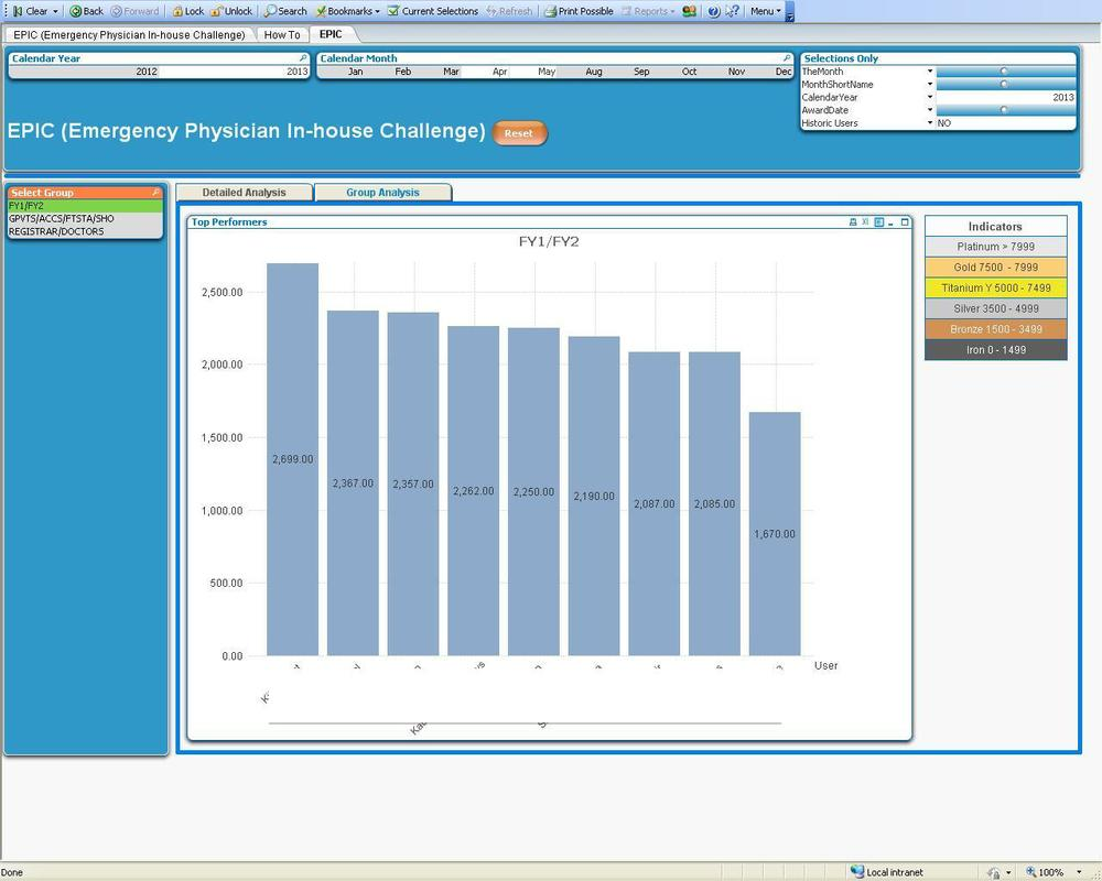 Dashboard for Foundation Doctors