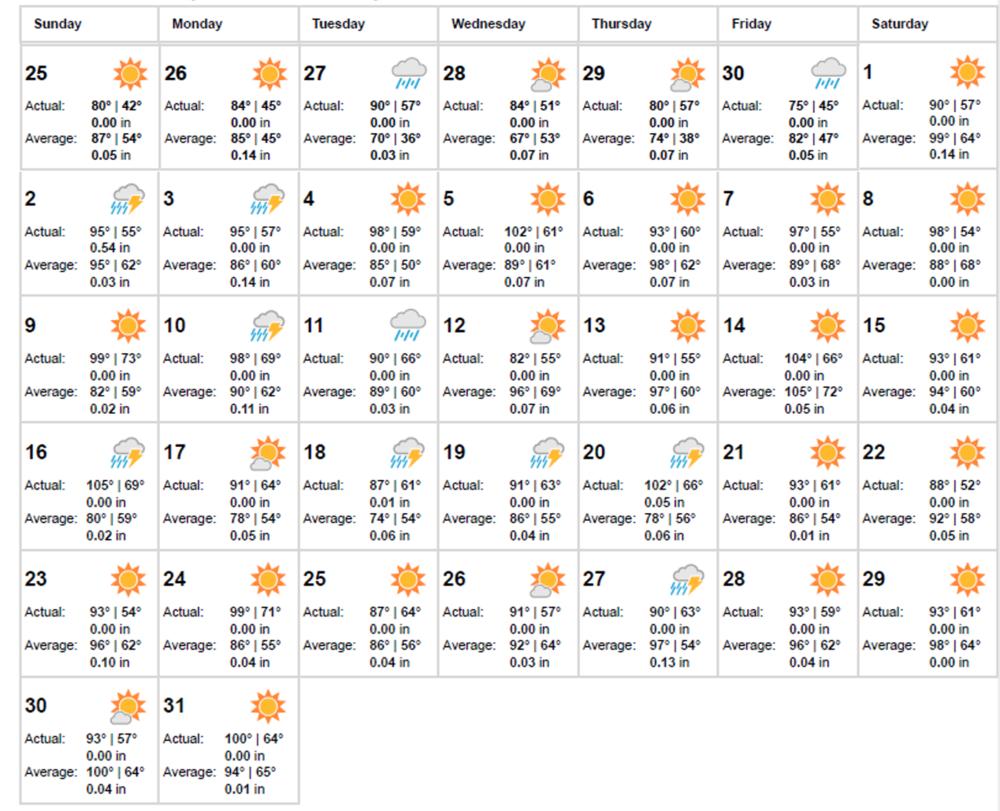 Weather Dig Season.png