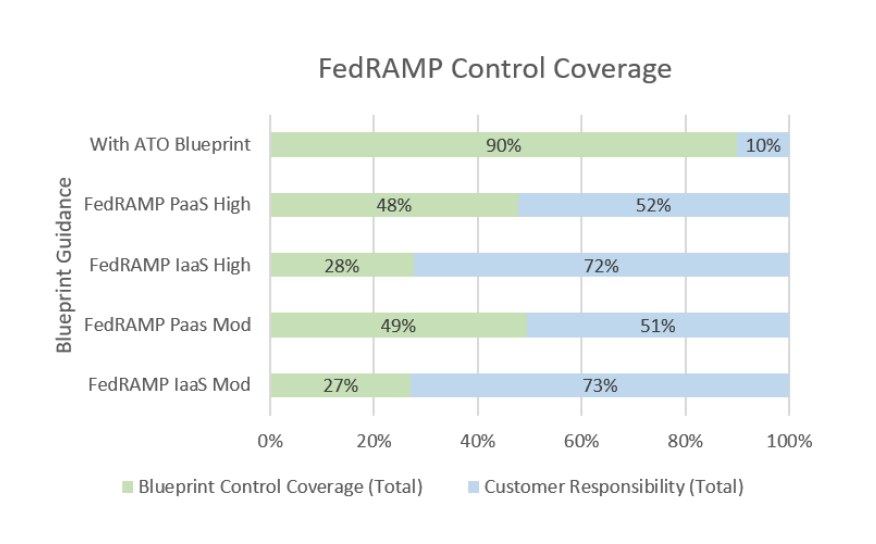 FedRAMP Control Coverage per Microsoft (https://servicetrust.microsoft.com/ViewPage/FedRAMPBlueprint)  One of the interesting aspects of cloud is that security becomes easier for customers the more native cloud server the customer adopts. IaaS provides the most work for a customer to secure on their own, while PaaS provides the least number of customer required controls. While customers might be hesitant to use cloud PaaS services for fear of vendor lock-in, the speed and ease to certify the system should be strongly considered.