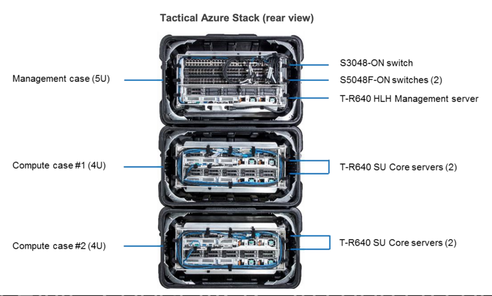 Dell Tactical Azure Stack