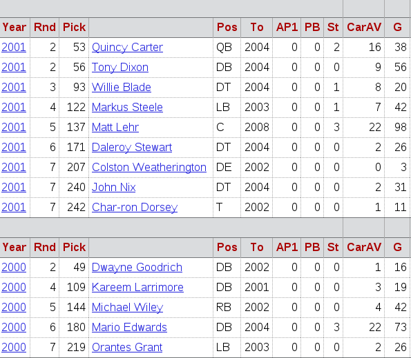 The Cowboys picks during the 2000-2001 NFL Draft. (courtesy of of pro-football-reference.com)