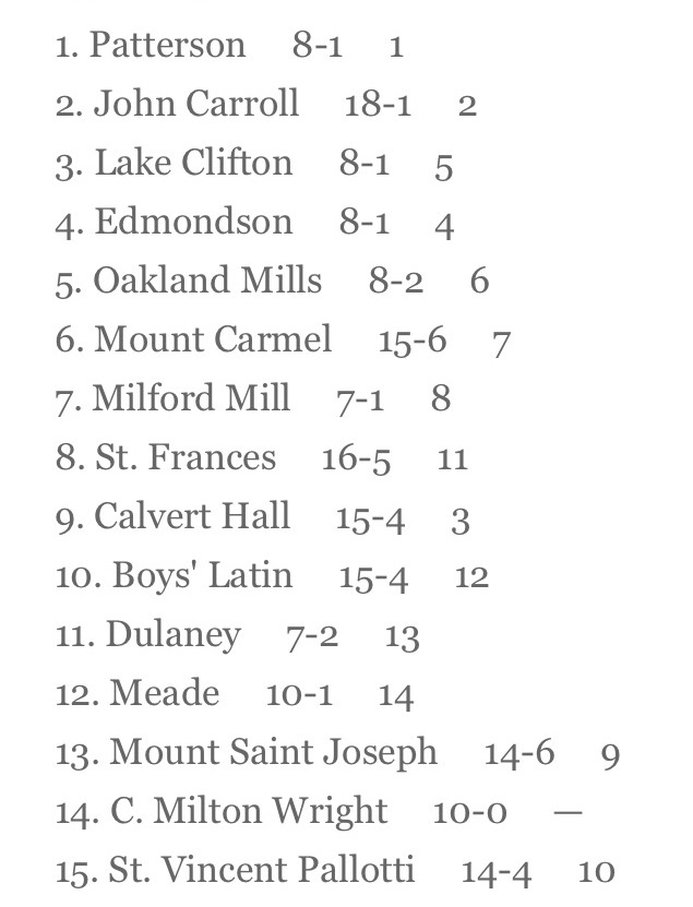 January 13th rankings for the Baltimore Metropolitan Area. (courtesy of Baltimore Sun)