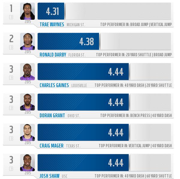 courtesy of NFL.com