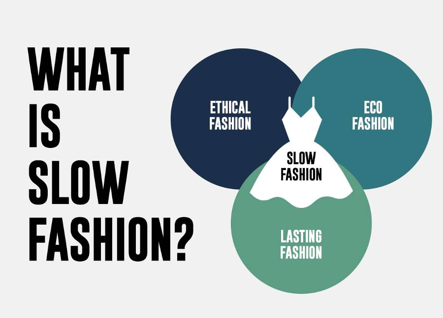 What is Slow fashion? ©  Who What Wear