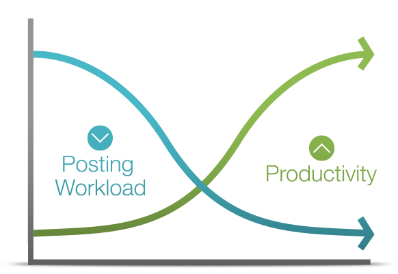 Our patented process can reduce posting workload by up to 85%