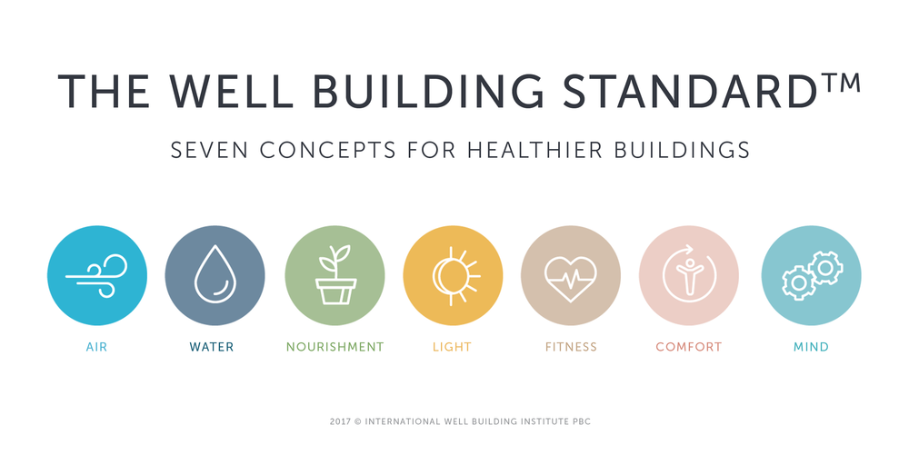 The WELL Building Standard v1 is organized into 7 concepts: Air, Water, Nourishment, Light, Fitness, Comfort, and Mind.  (Image: Courtesy of IWBI)