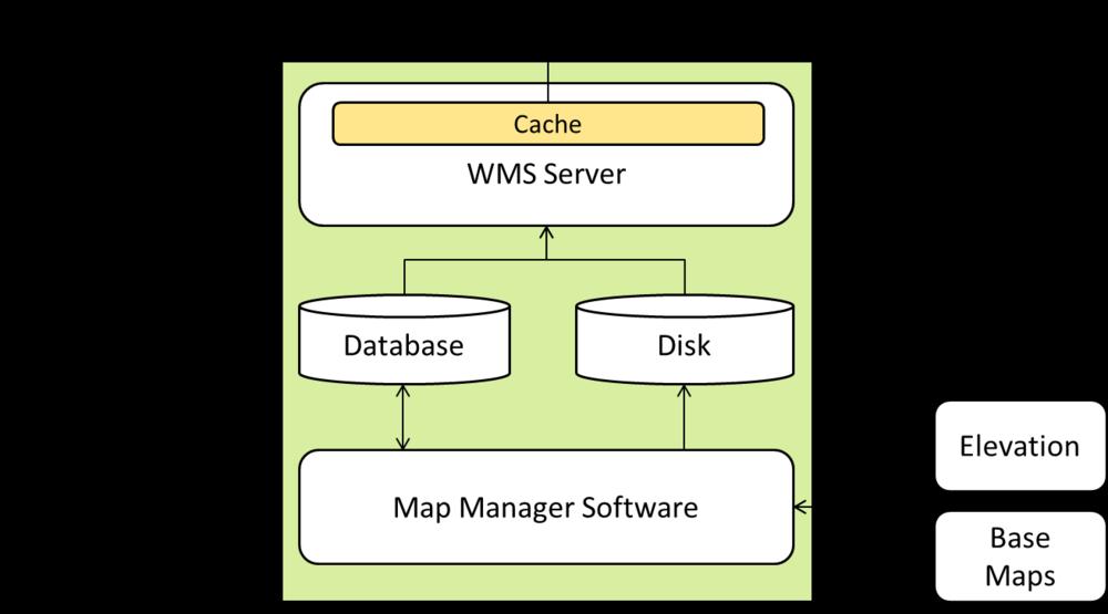Map Server diagram 2.png